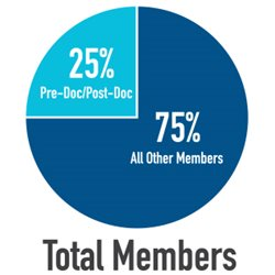 2018-Trainee-Page-members-pie-chart.jpg